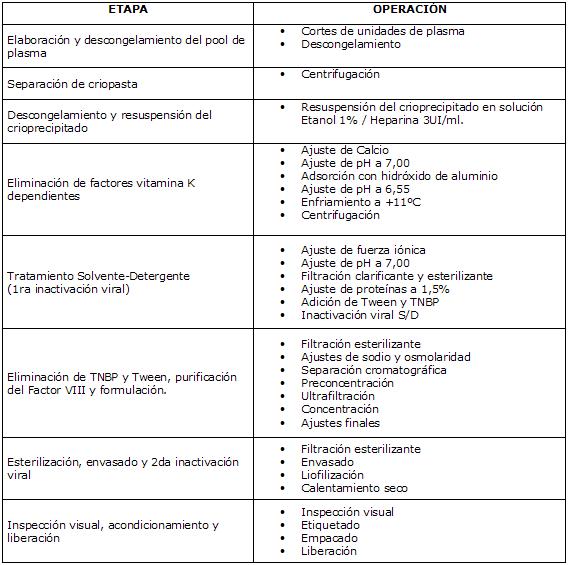 Metodo de Produccion